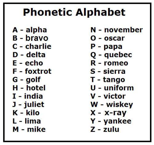 Phonetic NATO Alphabet