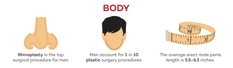 Body UK Men infographic