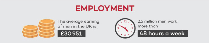 Employment UK men infographic