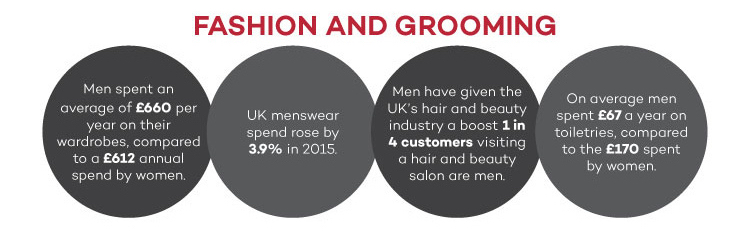 Fashion and Grooming UK Men infographic