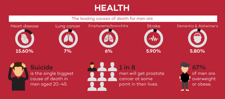 Health UK men infographic