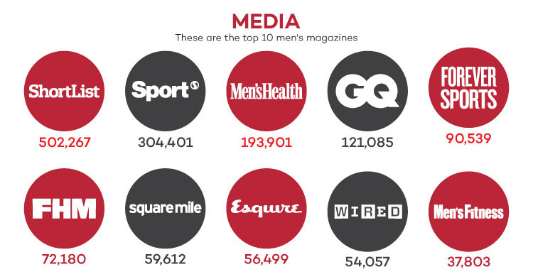 Media UK men statistics infographic